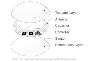 Google Looking To Partner On Smart Contact Lens Diabetes Project